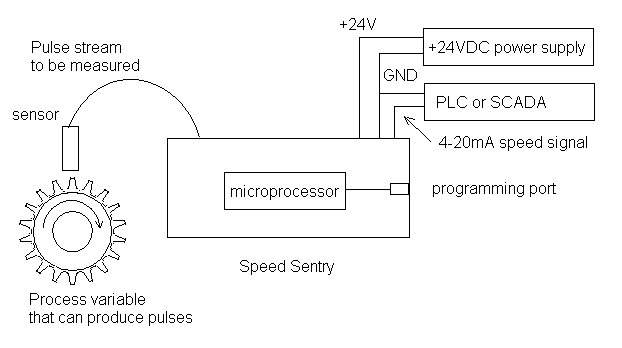 Ems industrial sensors and controls speed sentry spd101 transmitter ccuart Image collections